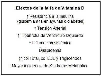 Efectos de la falta de Vitamina